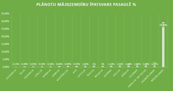 statistika_pasaulē